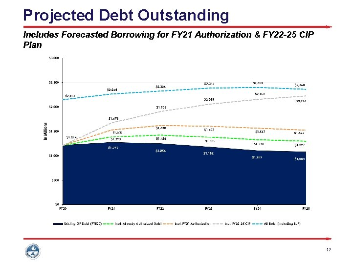 Projected Debt Outstanding Includes Forecasted Borrowing for FY 21 Authorization & FY 22 -25