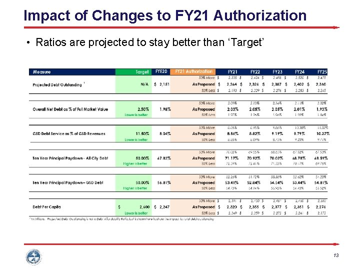 Impact of Changes to FY 21 Authorization • Ratios are projected to stay better