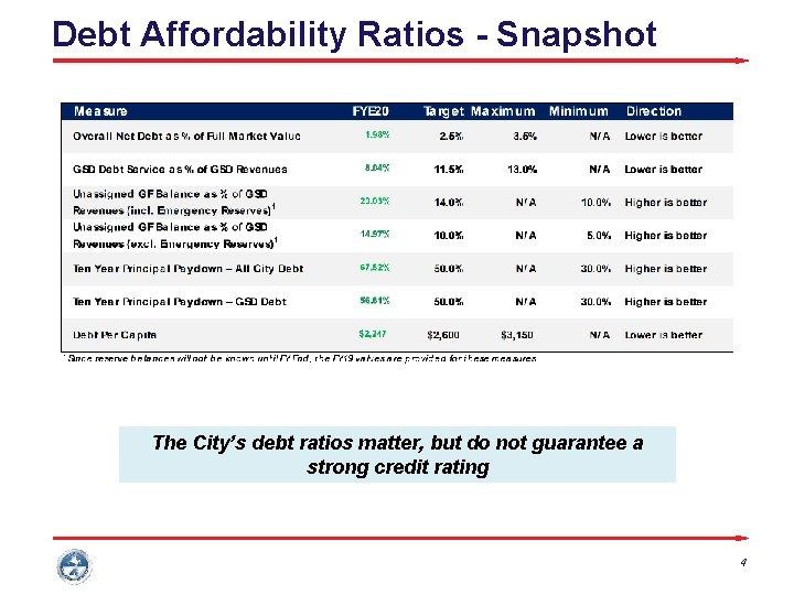 Debt Affordability Ratios - Snapshot The City's debt ratios matter, but do not guarantee
