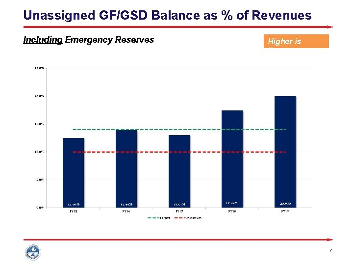 Unassigned GF/GSD Balance as % of Revenues Including Emergency Reserves Higher is Better 7