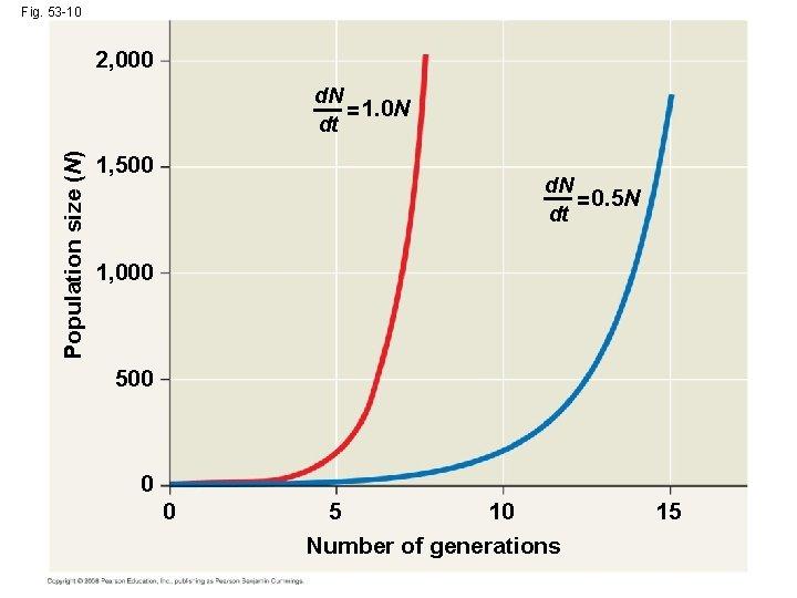 Fig. 53 -10 2, 000 Population size (N) d. N = 1. 0 N