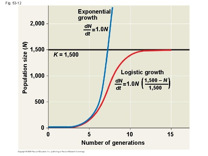 Fig. 53 -12 Exponential growth Population size (N) 2, 000 d. N = 1.