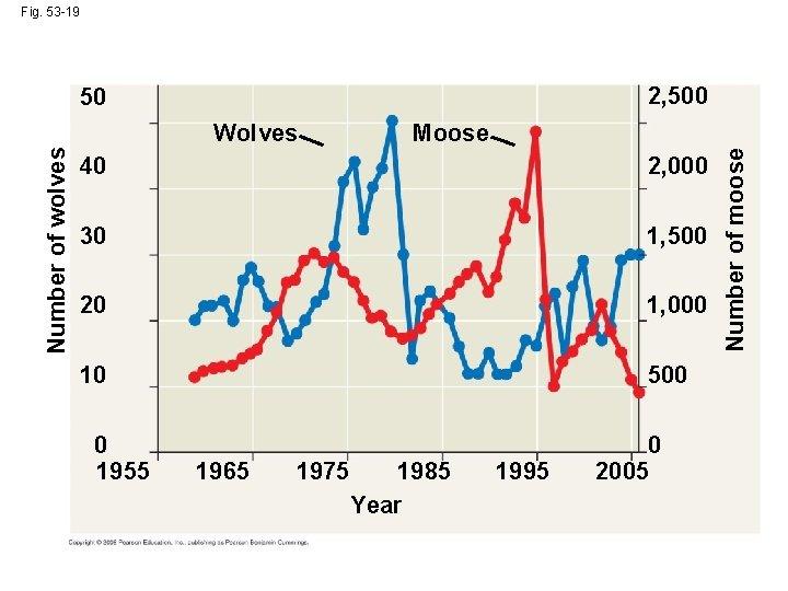 Fig. 53 -19 2, 500 50 Moose 40 2, 000 30 1, 500 20