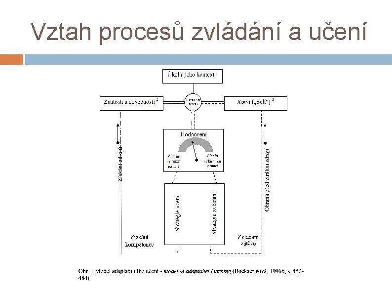 Vztah procesů zvládání a učení