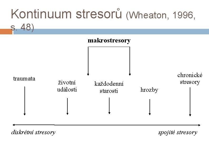 Kontinuum stresorů (Wheaton, 1996, s. 48) makrostresory traumata diskrétní stresory životní události každodenní starosti