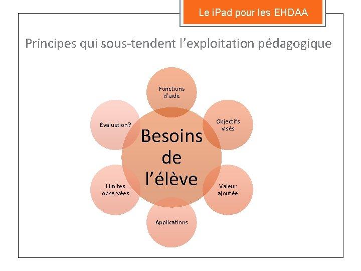 Le i. Pad pour les EHDAA Principes qui sous-tendent l'exploitation pédagogique Fonctions d'aide Évaluation?