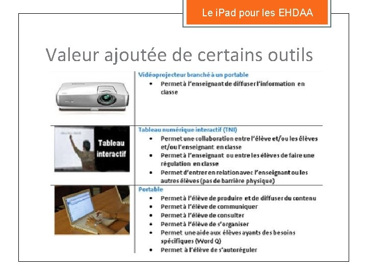 Le i. Pad pour les EHDAA Valeur ajoutée de certains outils