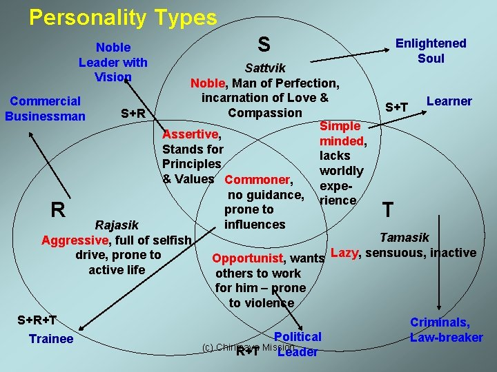Personality Types Noble Leader with Vision S Enlightened Soul Sattvik Noble, Man of Perfection,