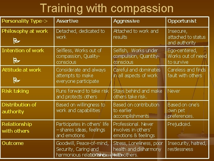 Training with compassion Personality Type-> Assertive Aggressive Opportunist Philosophy at work Detached, dedicated to
