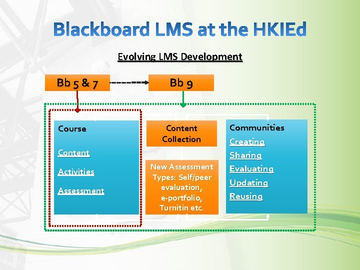 Blackboard LMS at the HKIEd Evolving LMS Development Bb 5 & 7 Course Bb