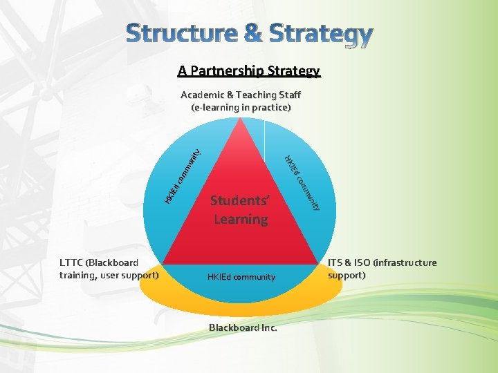 Structure & Strategy A Partnership Strategy LTTC (Blackboard training, user support) Students' Learning HKIEd