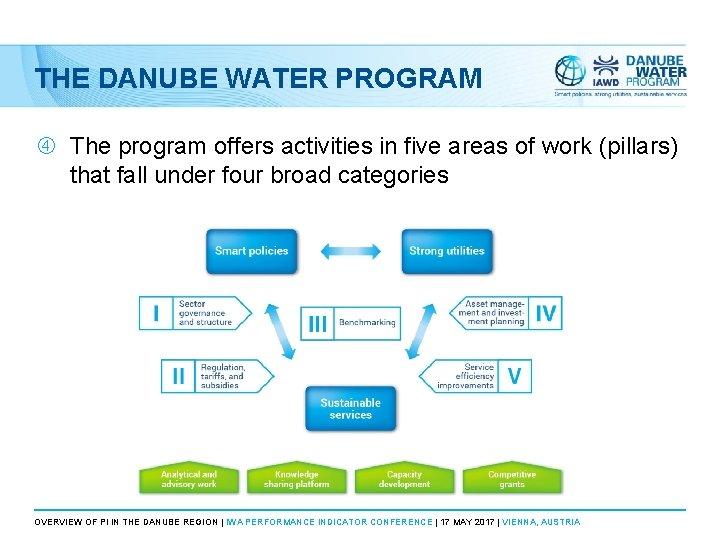 THE DANUBE WATER PROGRAM The program offers activities in five areas of work (pillars)