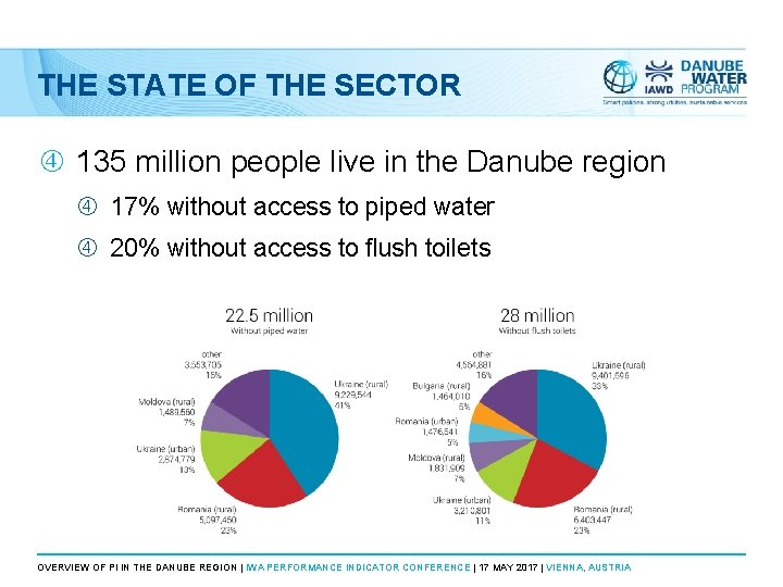 THE STATE OF THE SECTOR 135 million people live in the Danube region 17%