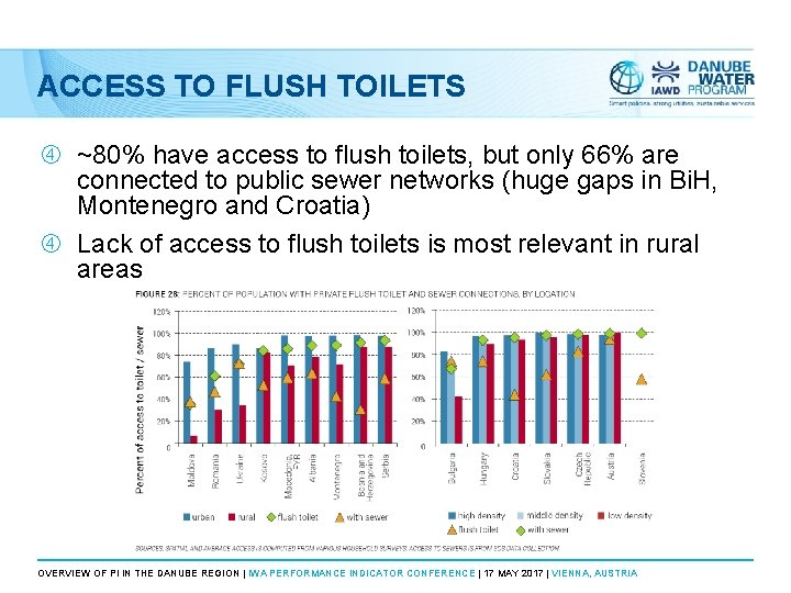 ACCESS TO FLUSH TOILETS ~80% have access to flush toilets, but only 66% are