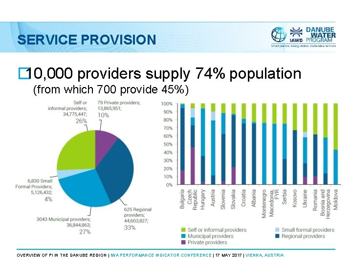 SERVICE PROVISION � 10, 000 providers supply 74% population (from which 700 provide 45%)
