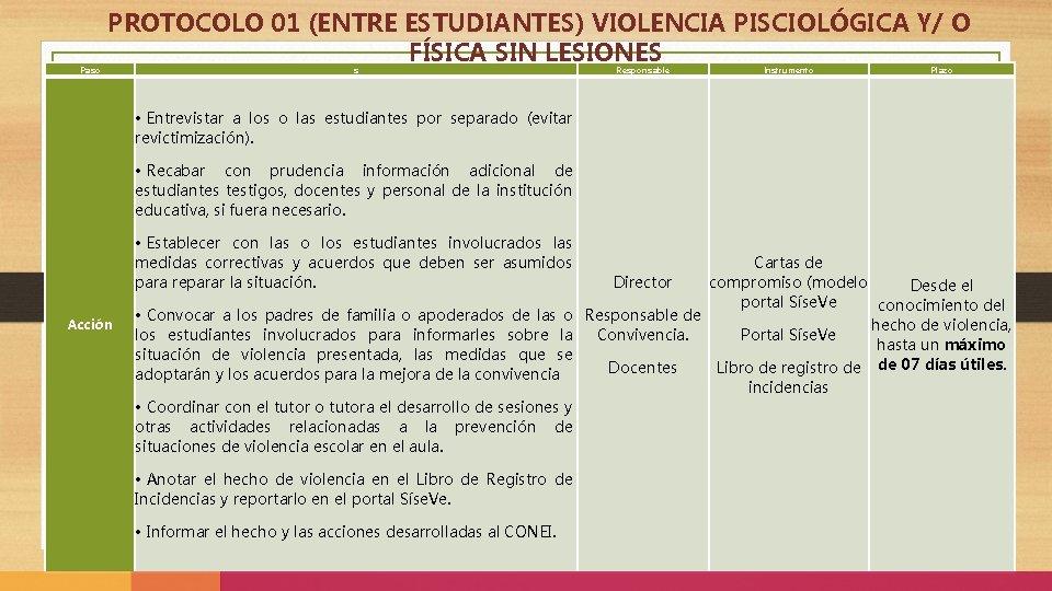 PROTOCOLO 01 (ENTRE ESTUDIANTES) VIOLENCIA PISCIOLÓGICA Y/ O FÍSICA SIN LESIONES Paso s