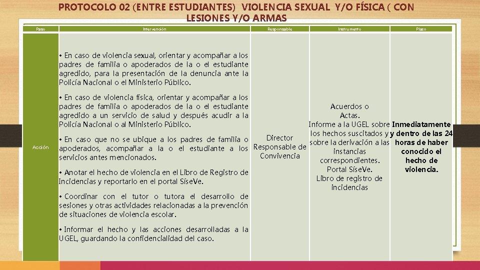PROTOCOLO 02 (ENTRE ESTUDIANTES) VIOLENCIA SEXUAL Y/O FÍSICA ( CON LESIONES Y/O ARMAS Paso