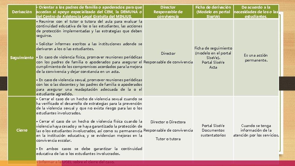 Derivación • Orientar a los padres de familia o apoderados para que accedan al