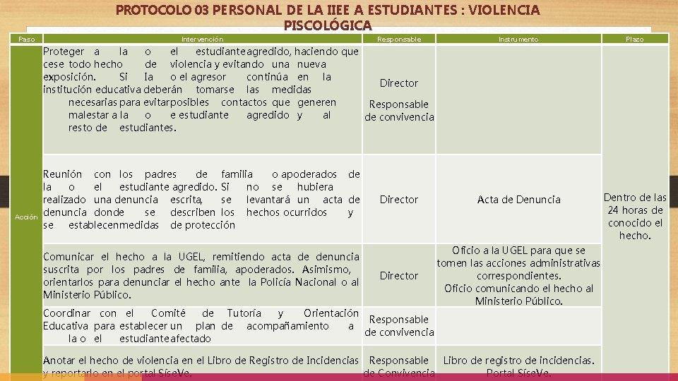 PROTOCOLO 03 PERSONAL DE LA IIEE A ESTUDIANTES : VIOLENCIA PISCOLÓGICA Paso Intervención Responsable