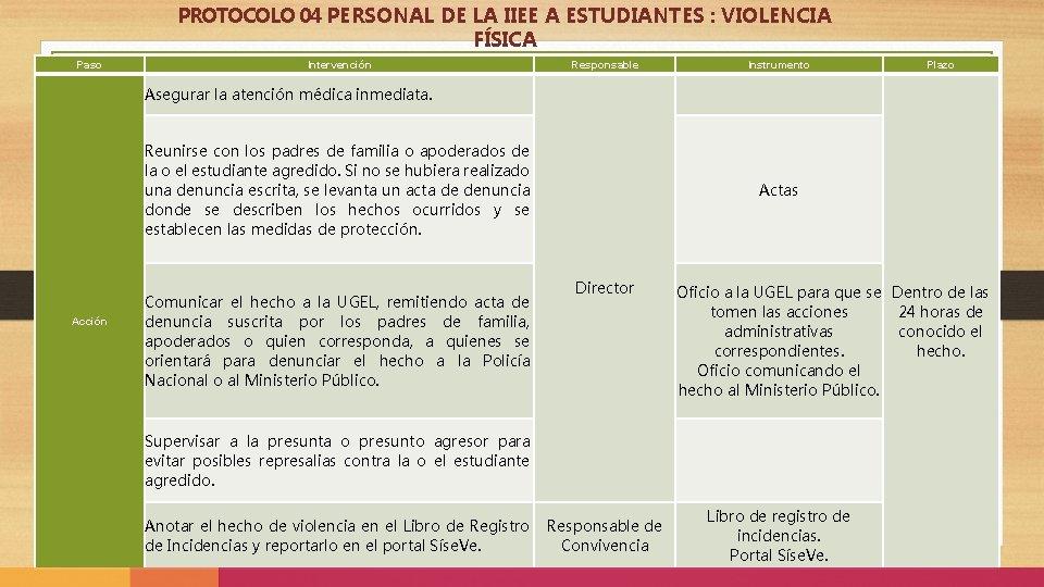 PROTOCOLO 04 PERSONAL DE LA IIEE A ESTUDIANTES : VIOLENCIA FÍSICA Paso Intervención Responsable