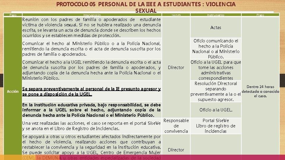 Paso PROTOCOLO 05 PERSONAL DE LA IIEE A ESTUDIANTES : VIOLENCIA SEXUAL Intervención Responsable