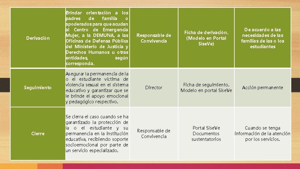 Derivación Brindar orientación a los padres de familia o apoderados para que acudan al