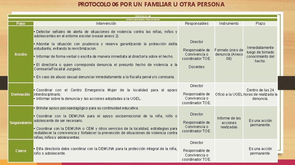 PROTOCOLO 06 POR UN FAMILIAR U OTRA PERSONA PROTOCOLO – 06 Violencia psicológica, física