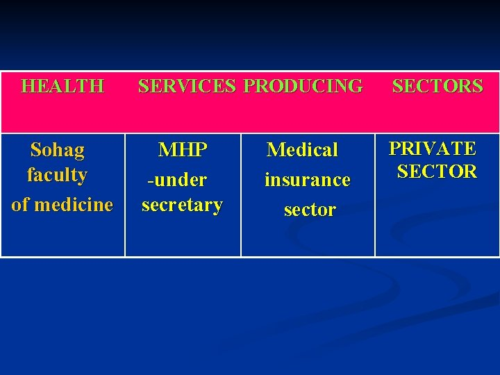 HEALTH Sohag faculty of medicine SERVICES PRODUCING SECTORS MHP -under secretary PRIVATE SECTOR Medical
