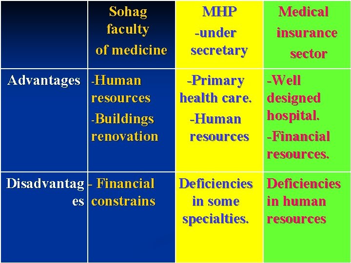 Sohag faculty of medicine MHP -under secretary Medical insurance sector Advantages -Human resources -Buildings