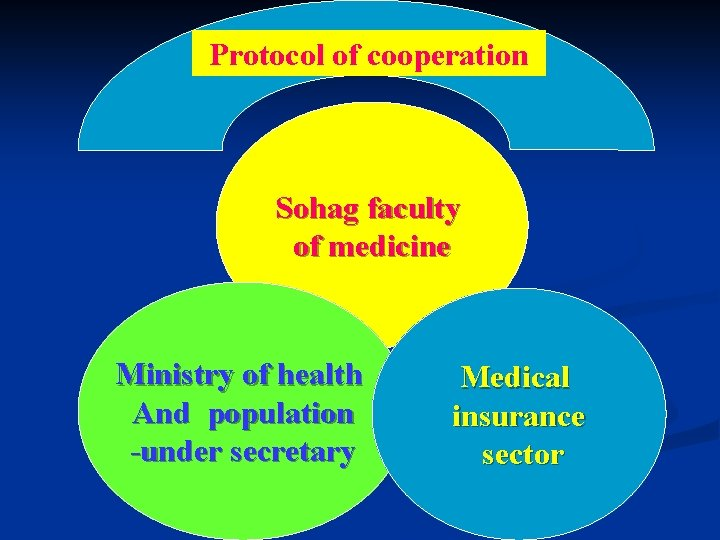 Protocol of cooperation Sohag faculty of medicine . Ministry of health And population -under