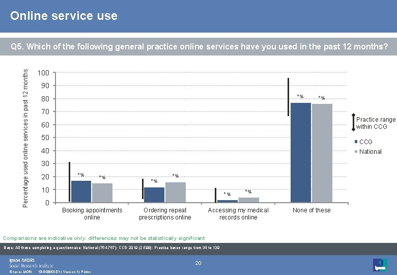 Online service use Percentage used online services in past 12 months Q 5. Which