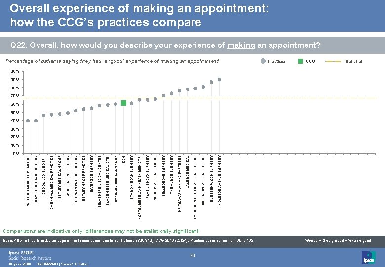 Overall experience of making an appointment: how the CCG's practices compare Q 22. Overall,