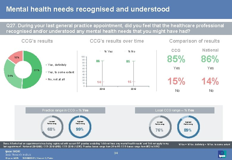 Mental health needs recognised and understood Q 27. During your last general practice appointment,