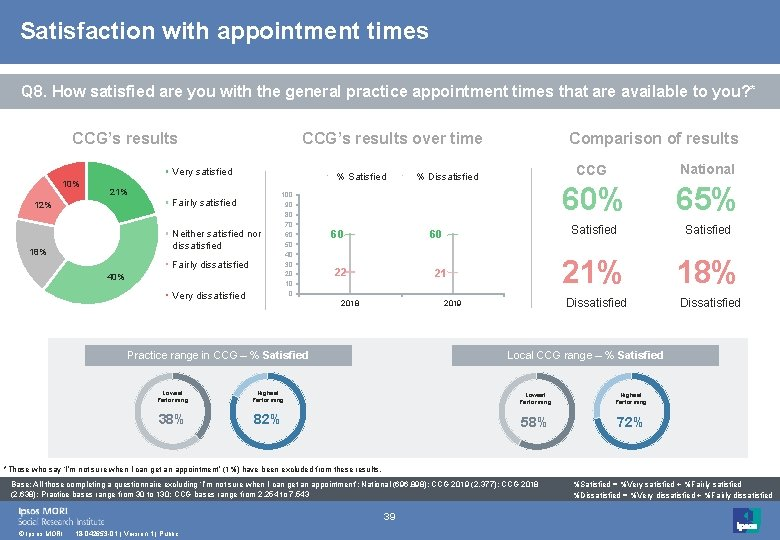 Satisfaction with appointment times Q 8. How satisfied are you with the general practice