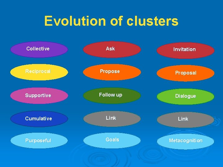 Evolution of clusters Collective Ask Invitation Reciprocal Propose Proposal Supportive Follow up Dialogue Cumulative