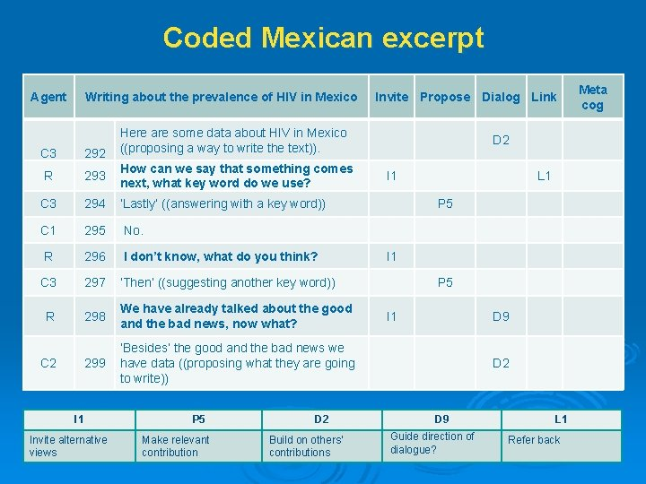 Coded Mexican excerpt Agent Writing about the prevalence of HIV in Mexico Invite Propose