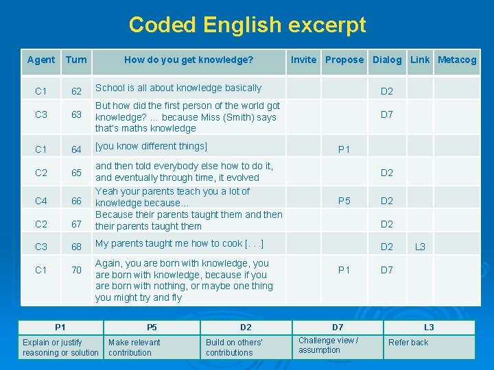 Coded English excerpt Agent Turn How do you get knowledge? Invite Propose Dialog Link