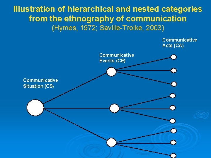 Illustration of hierarchical and nested categories from the ethnography of communication (Hymes, 1972; Saville-Troike,