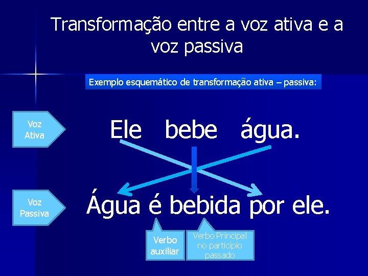 Transformação entre a voz ativa e a voz passiva Exemplo esquemático de transformação ativa