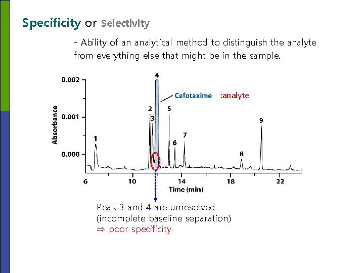 Specificity or Selectivity - Ability of an analytical method to distinguish the analyte from