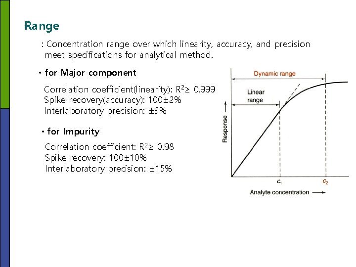 Range : Concentration range over which linearity, accuracy, and precision meet specifications for analytical