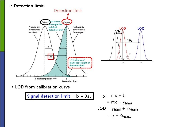 § Detection limit LOD 3 s LOQ 10 s § LOD from calibration curve