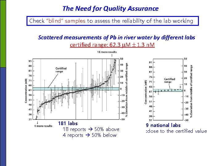 """The Need for Quality Assurance Check """"blind"""" samples to assess the reliability of the"""
