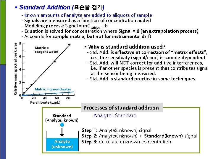 § Standard Addition (표준물 첨가) - Known amounts of analyte are added to aliquots
