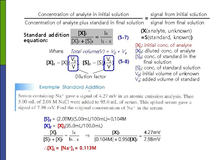 Concentration of analyte in initial solution Concentration of analyte plus standard in final solution
