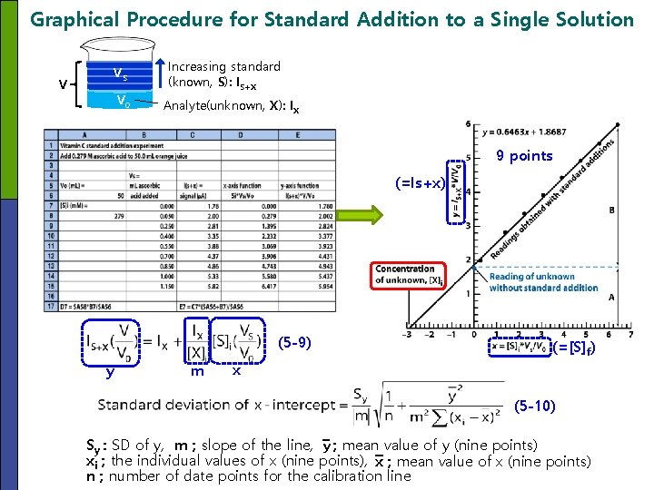 Graphical Procedure for Standard Addition to a Single Solution VS V V 0 Increasing