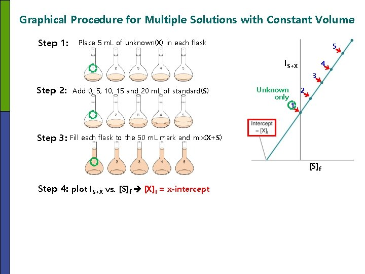 Graphical Procedure for Multiple Solutions with Constant Volume Step 1: Place 5 m. L