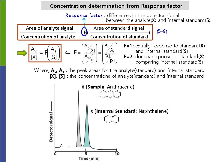 Concentration determination from Response factor : differences in the detector signal between the analyte(X)