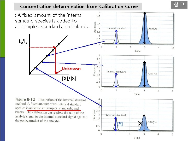 Concentration determination from Calibration Curve : A fixed amount of the internal standard species