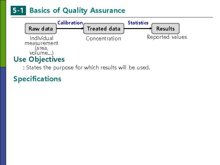 5 -1 Basics of Quality Assurance Raw data Calibration Individual measurement (area, volume…) Use